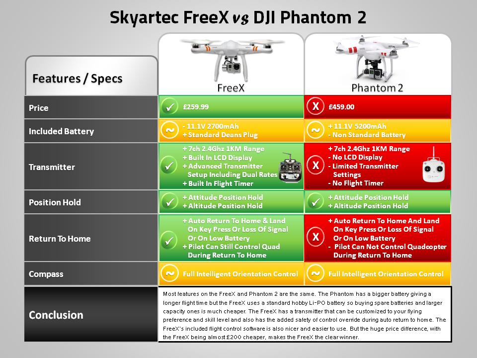FreeX vs DJI Phantom 2